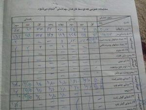 برگه بهداشت فرید مسعودی